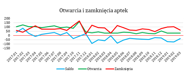 """Znalezione obrazy dla zapytania Polski rynek apteczny po prawie dwóch latach obowiązywania ustawy """"Apteka dla aptekarza"""""""